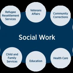 Certificate/Diploma in Social Work